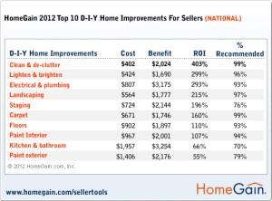 Homegain.com 2012